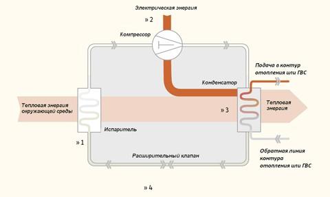 Тепловой насос 1