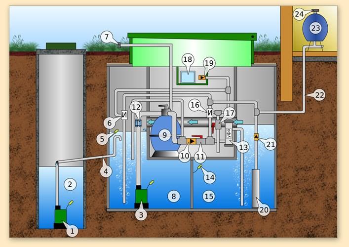 инновационная водоочистка 2